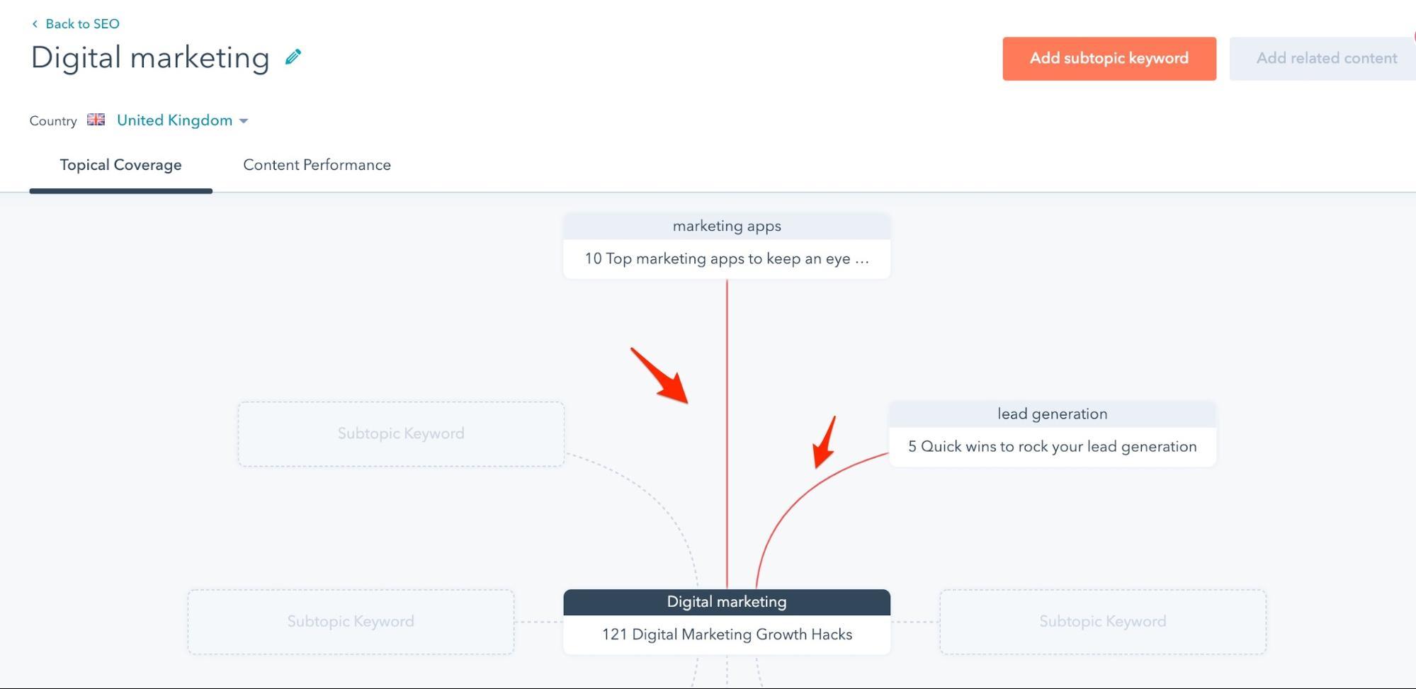 HubSpot's SEO tool