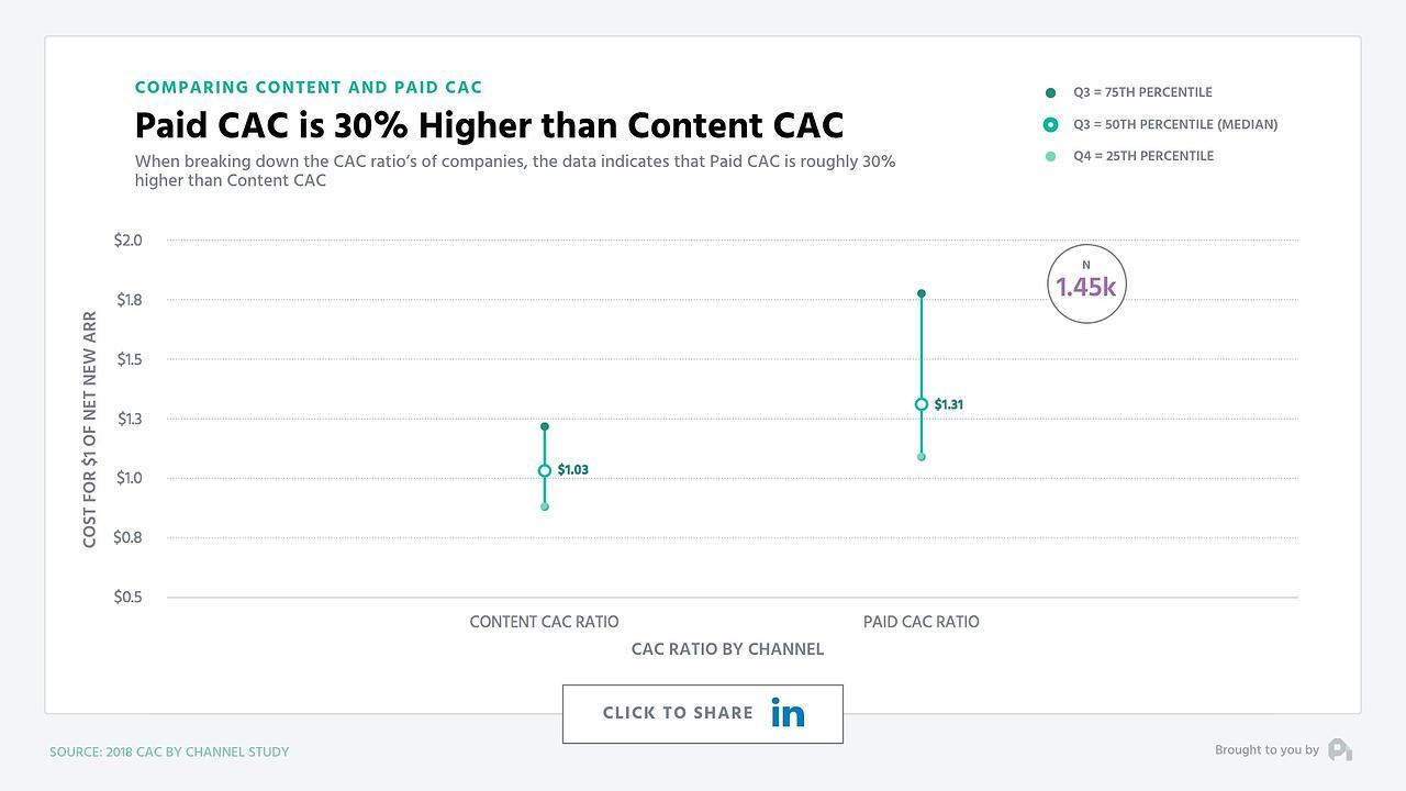 paid cac vs content cac
